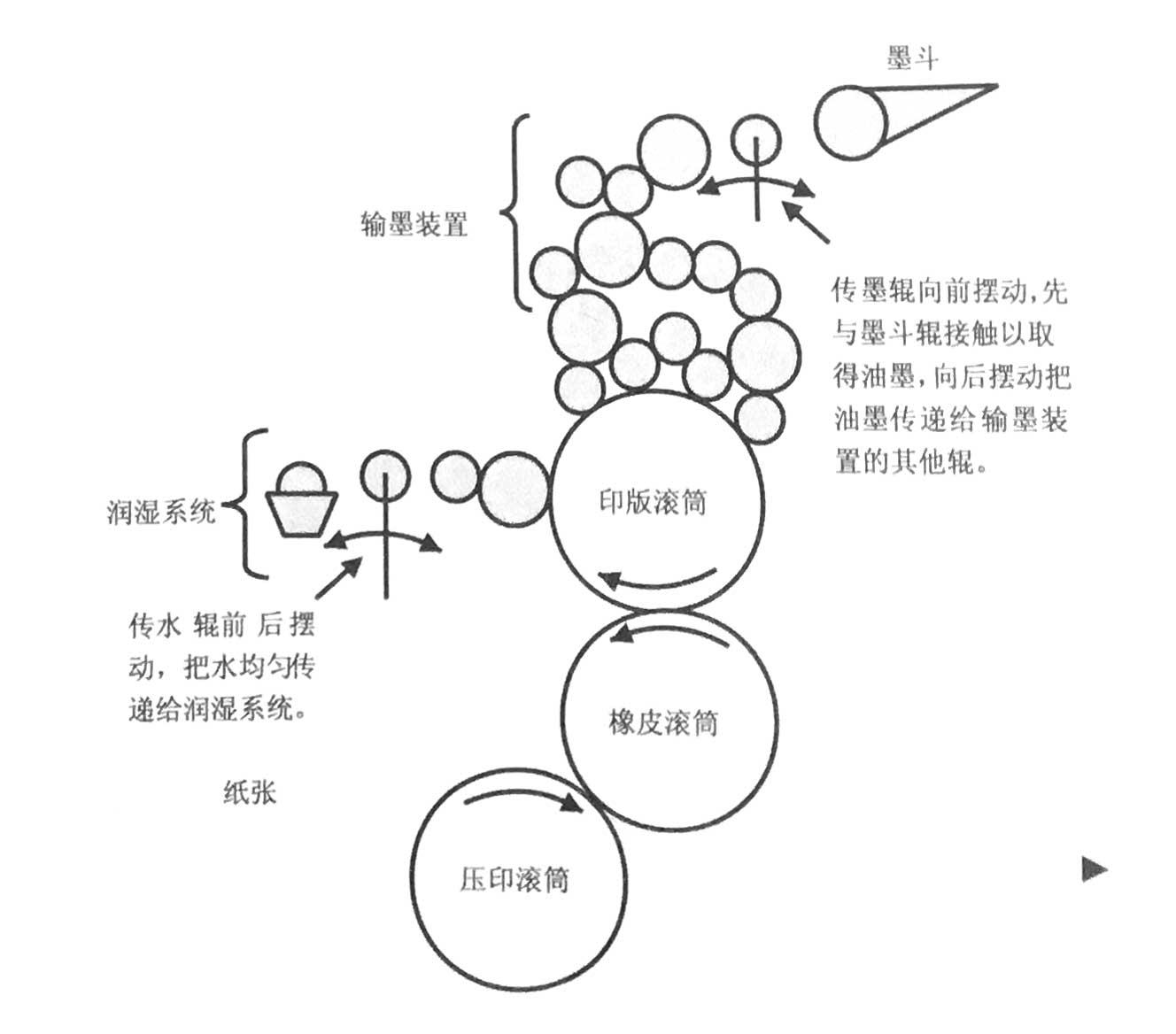 印刷单元的工作原理如图。