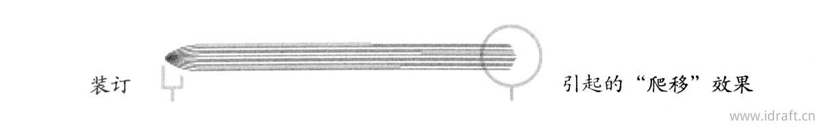 左图: 采用左右翻转印的8页书帖。上面的灰色区域是叼口,样张的水平中心线是折叠线,折叠线上下两侧留出供裁切的白边,后序裁切时不会影响到图文。 右图: 采用前后翻转印的印张。一般是在无法采用左右翻转印的情况下才使用前后翻转印.比如图中10页的小册子。
